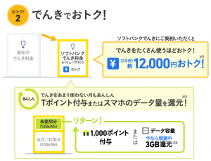 【電力自由化】ソフトバンクでんき002