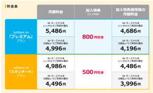 softbank Air 料金表