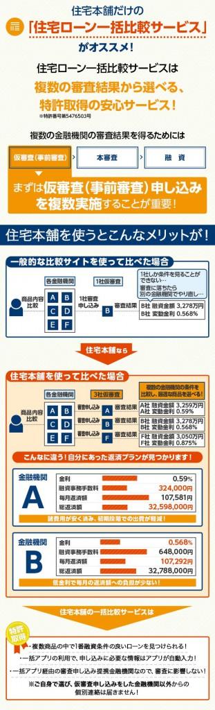 【住宅ローン】時間と手間を省きお得な金融機関を比較