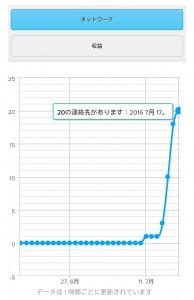 WowApp初めて1週間のネットワーク