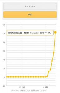 WowApp初めて1週間の収益