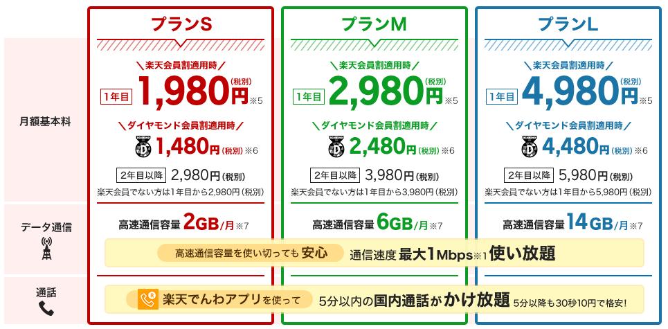 楽天モバイル「スーパーホーダイ」1480円~に飛びつく前に安さの仕組みを理解しよう!