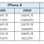 ドコモのiPhone8/iPhone8 Plusオンラインショップの販売価格表まとめとドコモ/Apple Storeの料金比較表