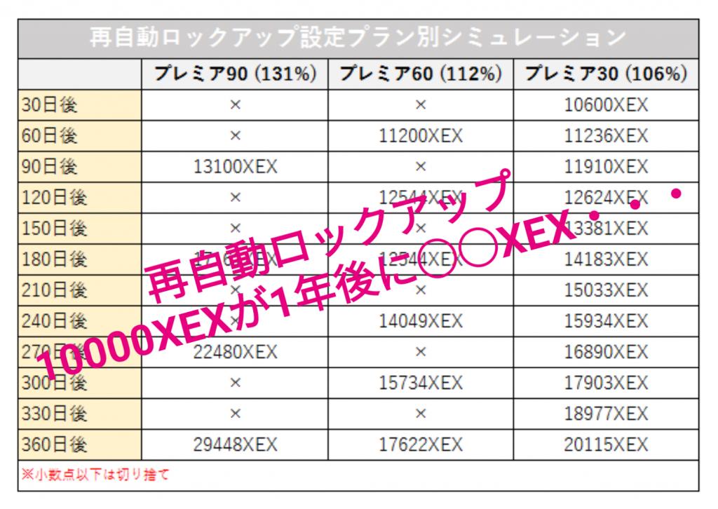 再自動ロックアップ設定で10000XEXが1年で○○XEXに増える!?