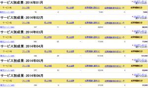 楽天アフィリ成果報酬2014.1月~6月