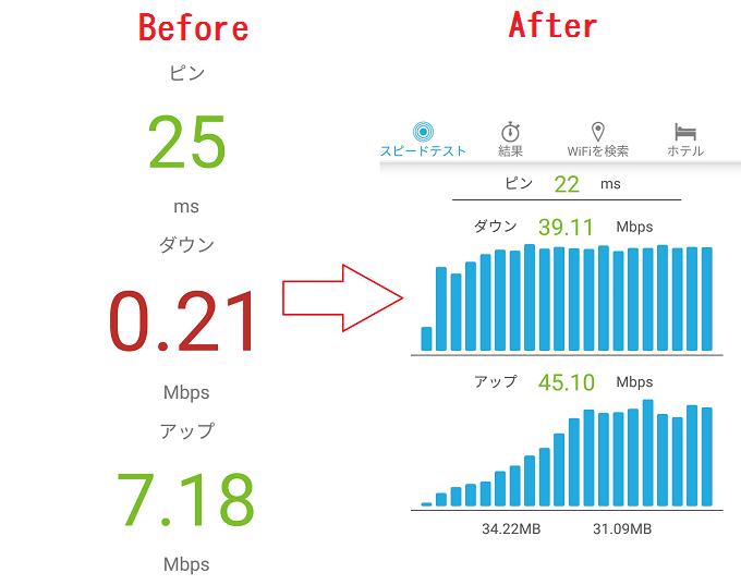 フレッツ光v6プラスに切り替えたらダウン速度が約92倍アップしプロバイダ料も節約出来た!