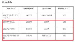 スマセレクトのAsccend G6実質0円はお得なのか?002