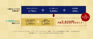【U-mobile】LTE使い放題を通話機能付き2980円でサービス開始