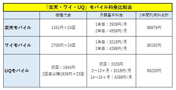 楽天モバイルiPhoneの販売税込価格表!ついでに「楽天・ワイ・UQ」モバイルの料金比較