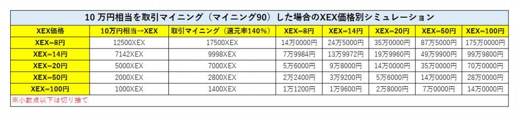 いつ取引マイニングするの?今でしょう(笑)XEX価格別取引マイニングシミュレーション